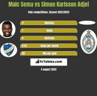 Maic Sema vs Simon Karlsson Adjei h2h player stats