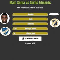 Maic Sema vs Curtis Edwards h2h player stats