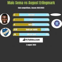 Maic Sema vs August Erlingmark h2h player stats