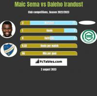 Maic Sema vs Daleho Irandust h2h player stats
