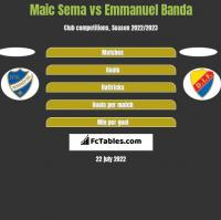 Maic Sema vs Emmanuel Banda h2h player stats