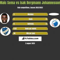 Maic Sema vs Isak Bergmann Johannesson h2h player stats