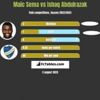 Maic Sema vs Ishaq Abdulrazak h2h player stats
