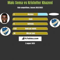 Maic Sema vs Kristoffer Khazeni h2h player stats