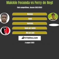 Maickie Fecunda vs Ferry de Regt h2h player stats