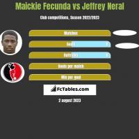 Maickie Fecunda vs Jeffrey Neral h2h player stats