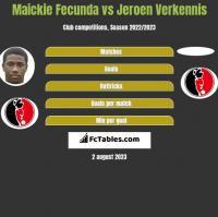 Maickie Fecunda vs Jeroen Verkennis h2h player stats