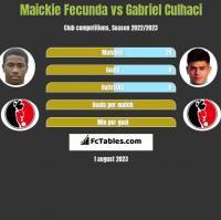 Maickie Fecunda vs Gabriel Culhaci h2h player stats