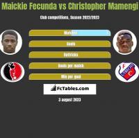 Maickie Fecunda vs Christopher Mamengi h2h player stats
