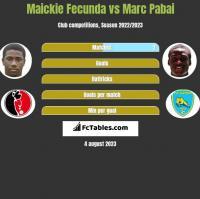 Maickie Fecunda vs Marc Pabai h2h player stats
