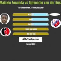 Maickie Fecunda vs Djevencio van der Kust h2h player stats