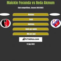Maickie Fecunda vs Reda Akmum h2h player stats