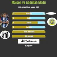 Maicon vs Abdullah Madu h2h player stats