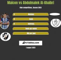 Maicon vs Abdulmalek Al-Khaibri h2h player stats
