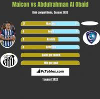 Maicon vs Abdulrahman Al Obaid h2h player stats