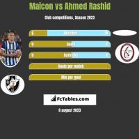 Maicon vs Ahmed Rashid h2h player stats