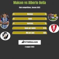Maicon vs Alberto Botia h2h player stats