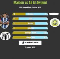 Maicon vs Ali Al Awjami h2h player stats