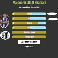 Maicon vs Ali Al Khaibari h2h player stats