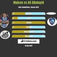 Maicon vs Ali Albulayhi h2h player stats