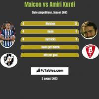 Maicon vs Amiri Kurdi h2h player stats