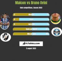 Maicon vs Bruno Uvini h2h player stats