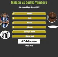 Maicon vs Cedric Yambere h2h player stats