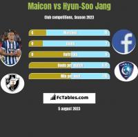 Maicon vs Hyun-Soo Jang h2h player stats