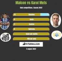 Maicon vs Karol Mets h2h player stats