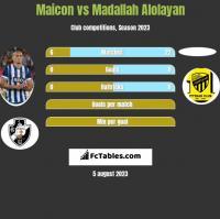 Maicon vs Madallah Alolayan h2h player stats