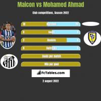 Maicon vs Mohamed Ahmad h2h player stats