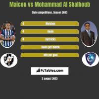 Maicon vs Mohammad Al Shalhoub h2h player stats