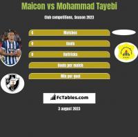 Maicon vs Mohammad Tayebi h2h player stats