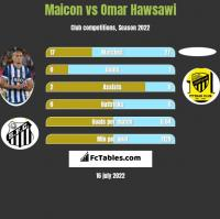 Maicon vs Omar Hawsawi h2h player stats