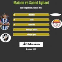 Maicon vs Saeed Aghaei h2h player stats