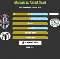 Maicon vs Fahad Ghazi h2h player stats