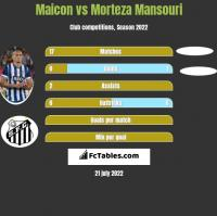 Maicon vs Morteza Mansouri h2h player stats