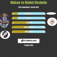 Maicon vs Khaled Ebraheim h2h player stats