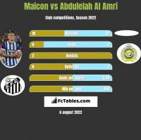 Maicon vs Abdulelah Al Amri h2h player stats