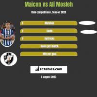 Maicon vs Ali Mosleh h2h player stats