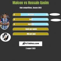 Maicon vs Hussain Qasim h2h player stats