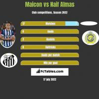 Maicon vs Naif Almas h2h player stats