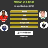 Maicon vs Adilson h2h player stats