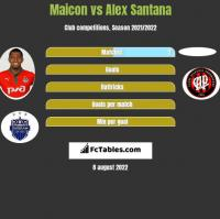 Maicon vs Alex Santana h2h player stats