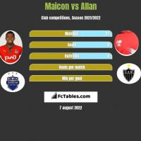 Maicon vs Allan h2h player stats