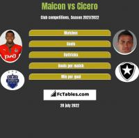 Maicon vs Cicero h2h player stats