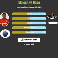 Maicon vs Dodo h2h player stats