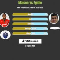 Maicon vs Egidio h2h player stats