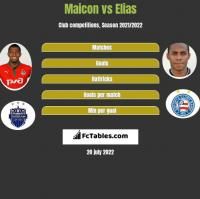 Maicon vs Elias h2h player stats