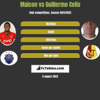 Maicon vs Guillermo Celis h2h player stats